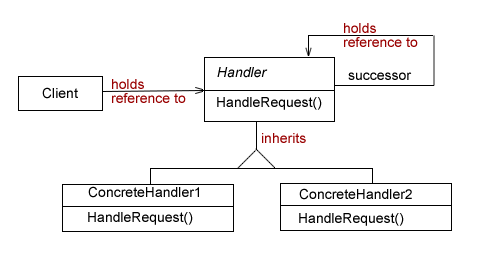 <em><strong>Figure 1: </strong> Chain of Responsibility Pattern</em>