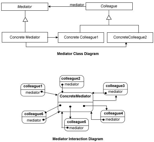 mediatordiagram