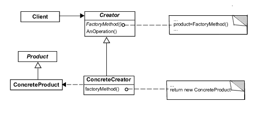 factorymethoddp852