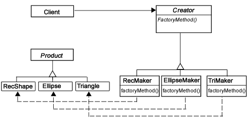 <em><strong>Figure 2:</strong> Factory Method with Lazy Initialization</em>