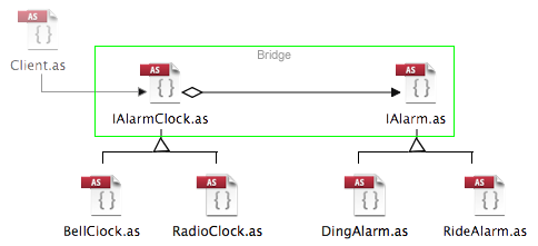 <em><strong>Figure 2: </strong>Bridge File Class Diagram</em>