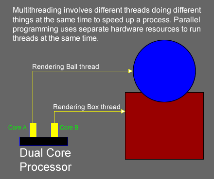 <em><strong>Figure 1:</strong>Parallel processing two threads simultaneously</em>