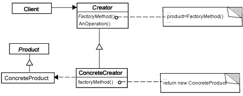 <em><strong>Figure 1: </strong> Factory Method Design Pattern</em>